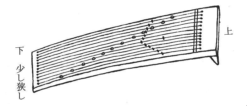十二絃琴の図